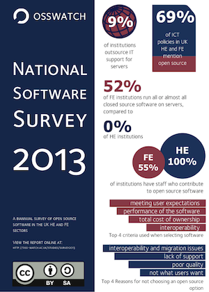Summary of National Software Survey findings - findings can be found in full in the report linked below